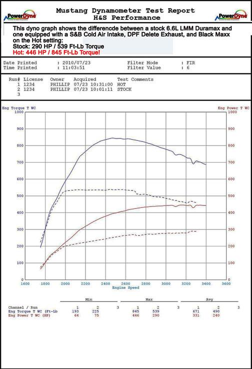 Power Tuners Amp Programmers Gmc Chevy Duramax Duramax Lmm