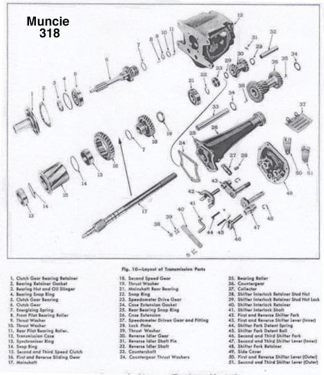 Muncie 3 speed manual transmission parts rebuild kits and overhaul muncie 318 parts publicscrutiny Gallery